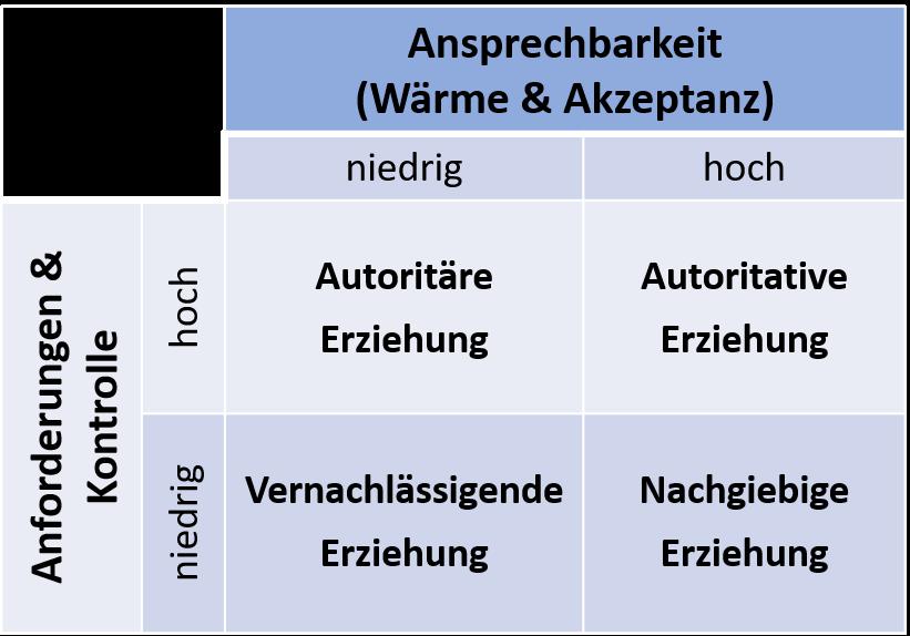 Tabelle-Erziehungsstile-Baumrind