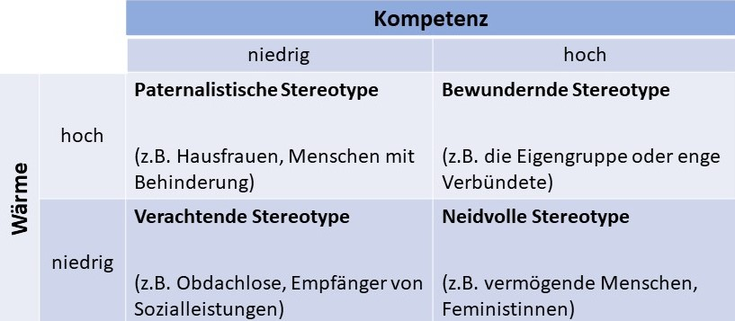 Geschlechterstereotype-Tabelle mit Stereotype Content Model